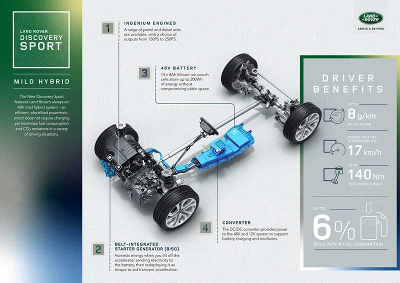 2020 Discovery Sport Drivetrain Infographic