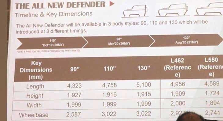 JLR Power Point Land Rover Defender Spy Shot