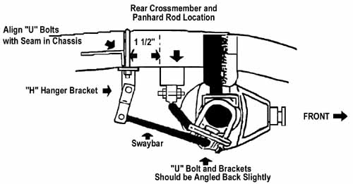 rear crossmember and panhard rod location