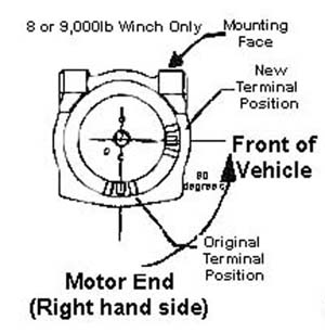 Motor End Right Hand Side