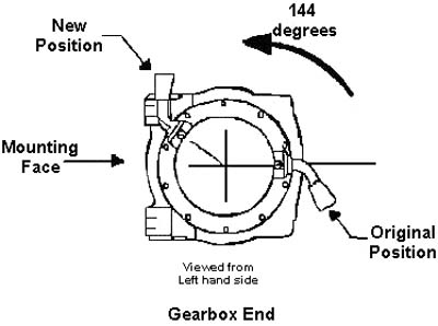 Gearbox End