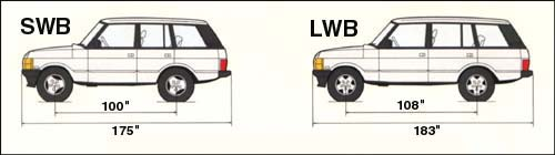 Range Rover SWB to LWB graphic